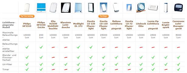 Lichttherapiegerate Test 2015 Die 13 Besten Lichtduschen Im Vergleich